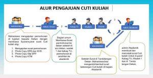 Tata Cara Surat Cuti Kuliah Fakultas Ushuluddin Dan Studi