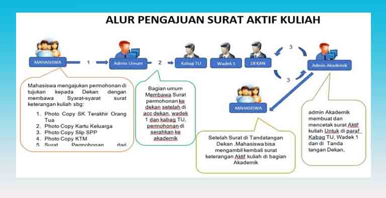 Tata Cara Surat Keterangan Aktif Kuliah Fakultas